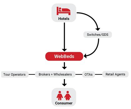 Webbeds Product